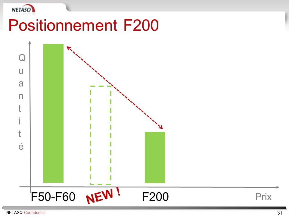Positionnement F200 Quantité F50-F60 NEW ! F200 Prix