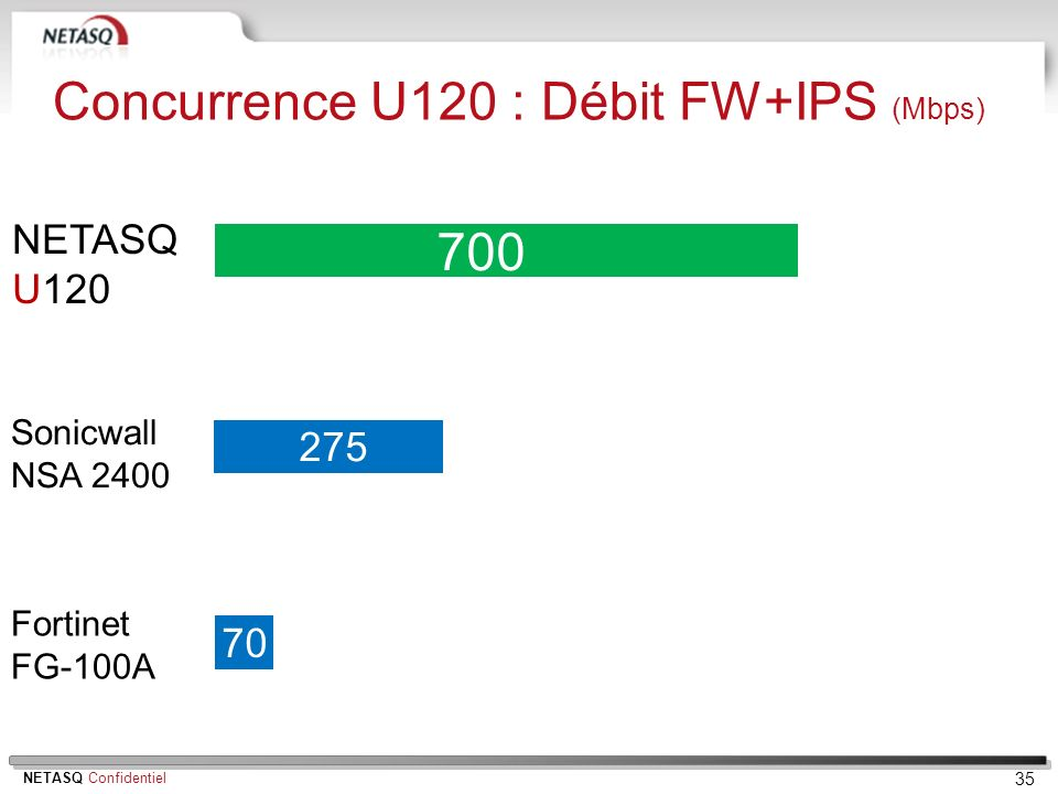Concurrence U120 : Débit FW+IPS (Mbps)
