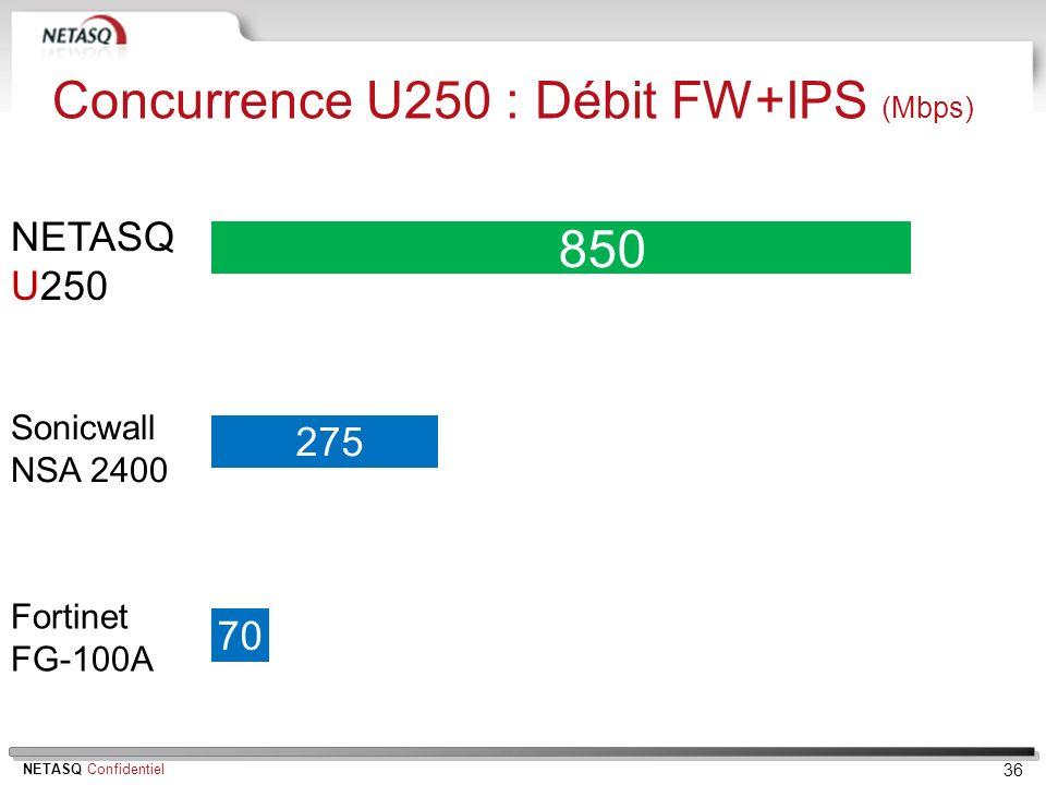 Concurrence U250 : Débit FW+IPS (Mbps)