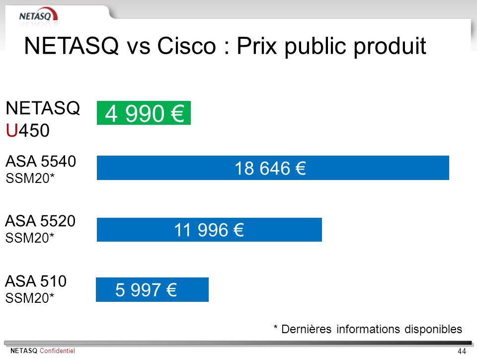 NETASQ vs Cisco : Prix public produit