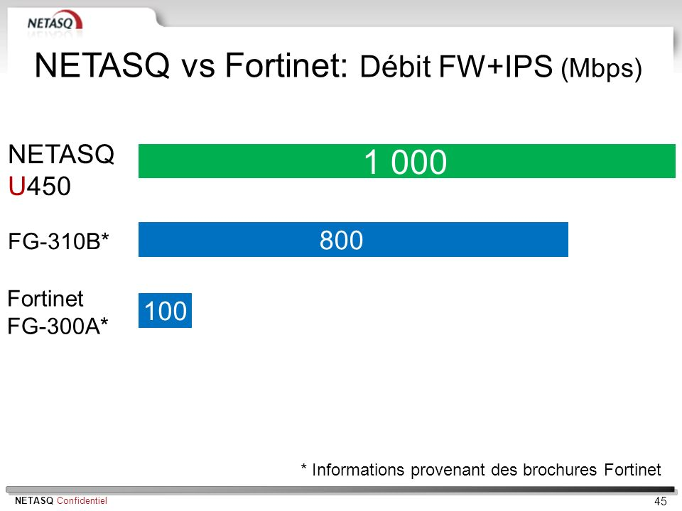 NETASQ vs Fortinet: Débit FW+IPS (Mbps)