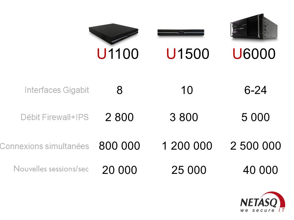 U1100 U1500. U6000. 8. 10. 6-24. Interfaces Gigabit. 2 800. 3 800. 5 000. Débit Firewall+IPS.