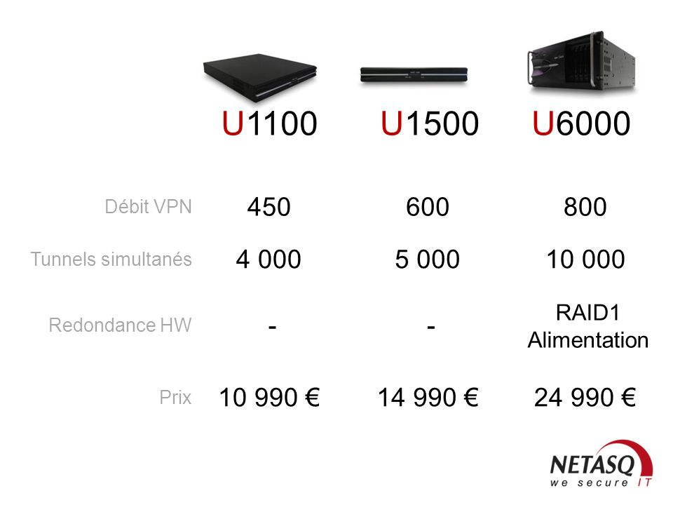 U1100 U1500. U6000. 450. 600. 800. Débit VPN. 4 000. 5 000. 10 000. Tunnels simultanés. RAID1 Alimentation.
