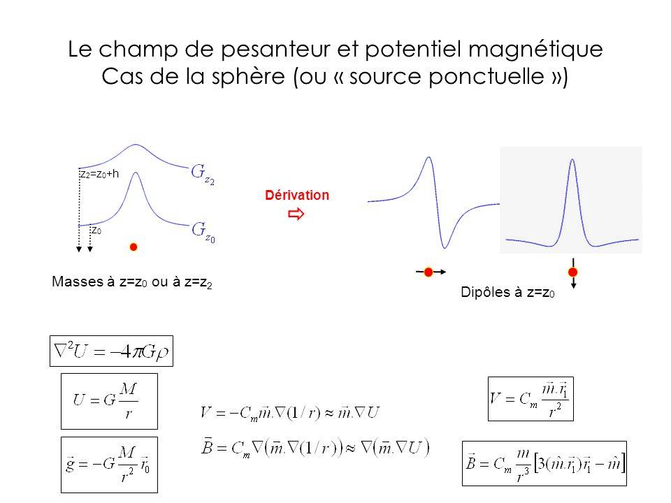 Le champ de pesanteur et potentiel magnétique Cas de la sphère (ou « source ponctuelle »)