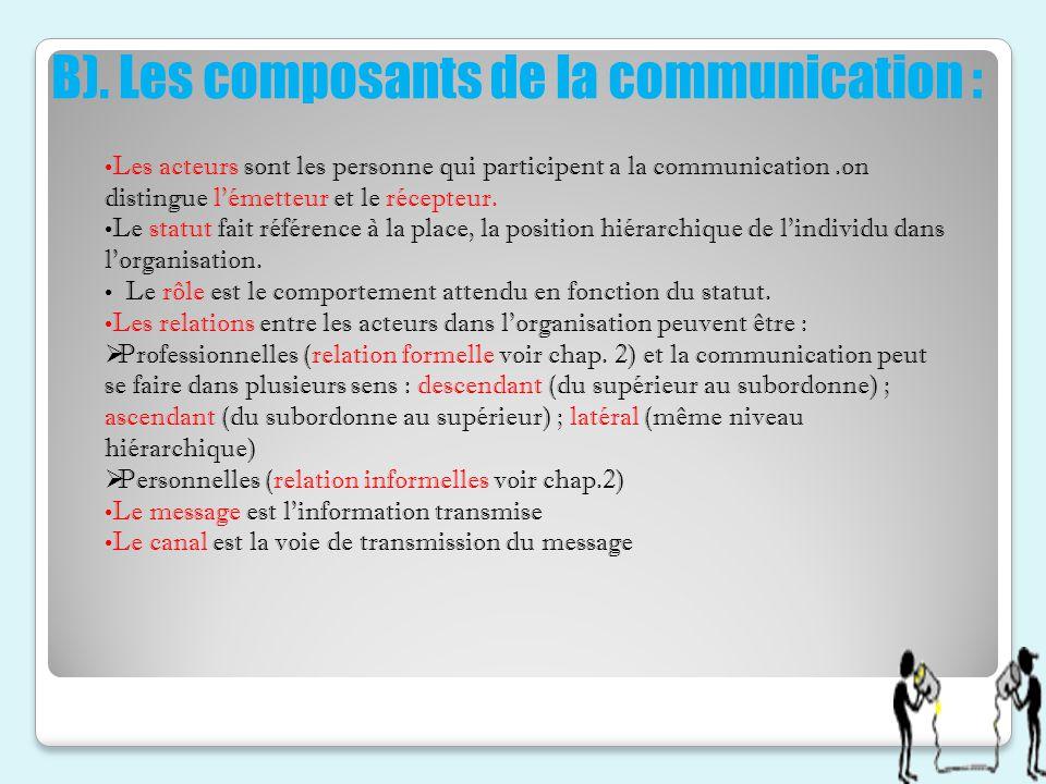 B). Les composants de la communication :