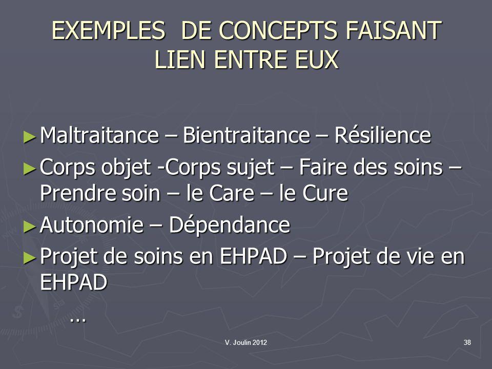 EXEMPLES DE CONCEPTS FAISANT LIEN ENTRE EUX