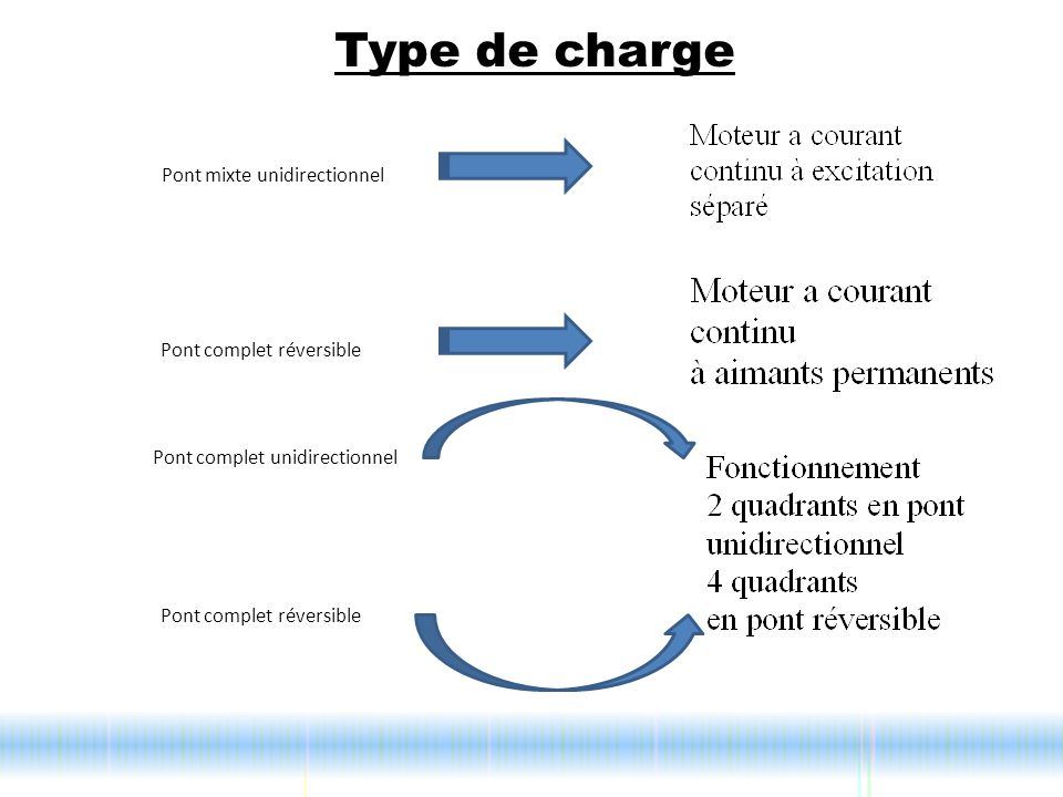 Type de charge Pont mixte unidirectionnel Pont complet réversible