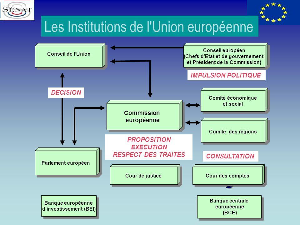 Les Institutions de l Union européenne