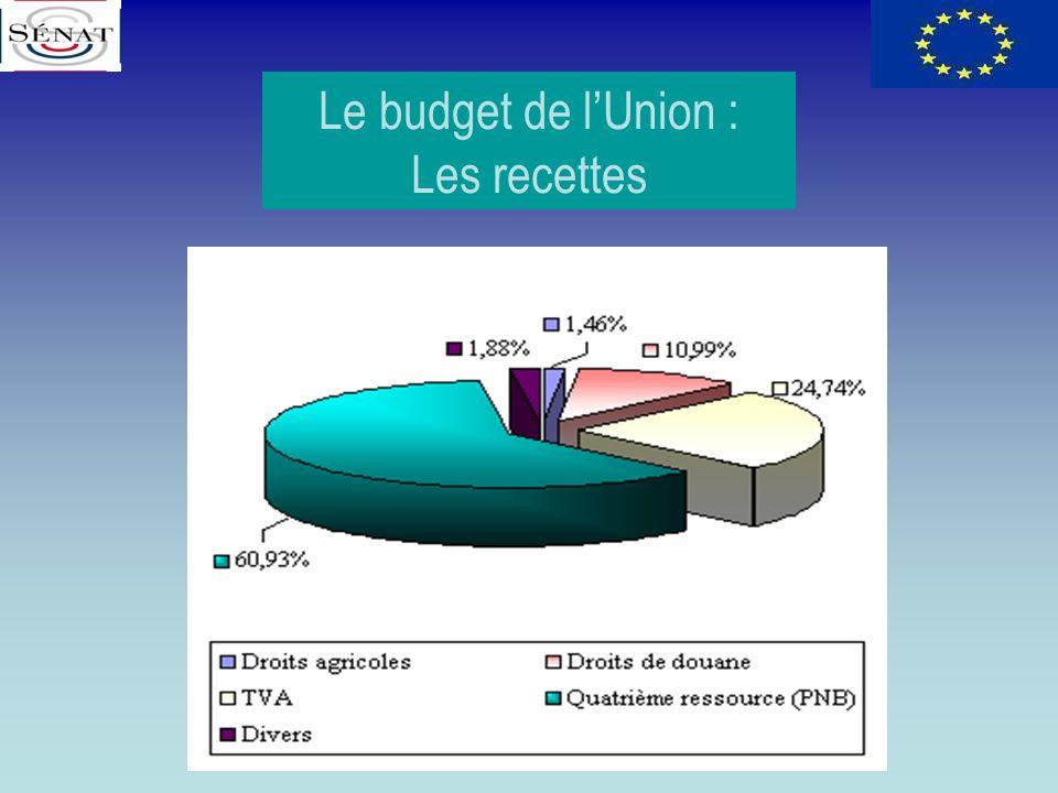 Le budget de l'Union : Les recettes