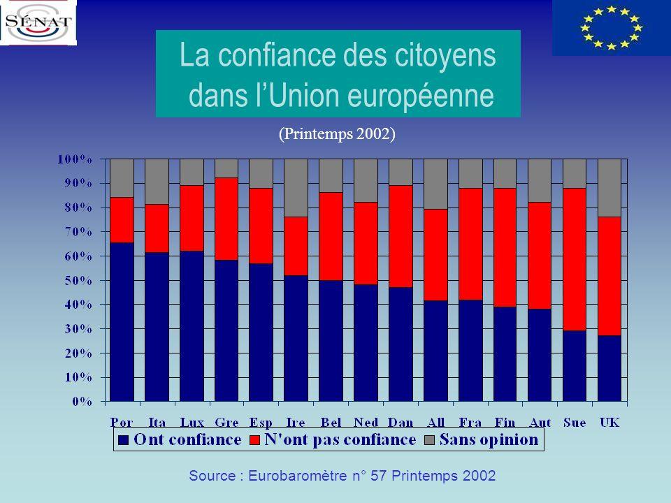 La confiance des citoyens dans l'Union européenne