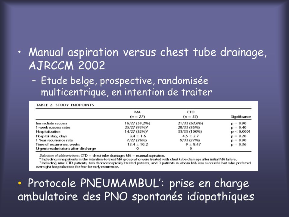 Manual aspiration versus chest tube drainage, AJRCCM 2002