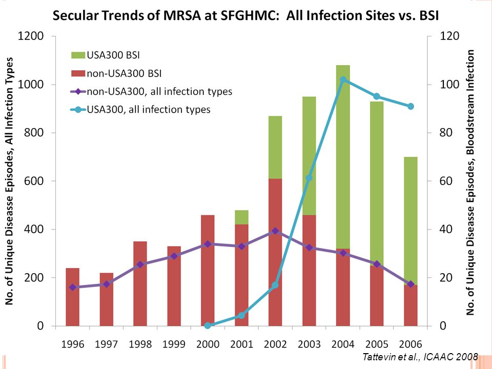 The rapid emergence of USA300 was associated with a 3-fold increase in the number of bloodstream infections treated at our hospital.
