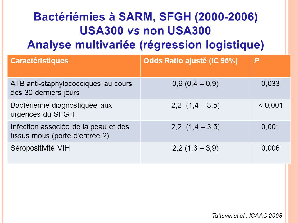 Bactériémies à SARM, SFGH (2000-2006) USA300 vs non USA300