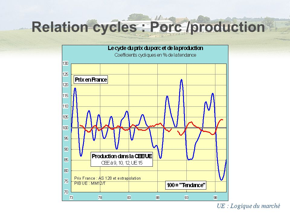 Relation cycles : Porc /production
