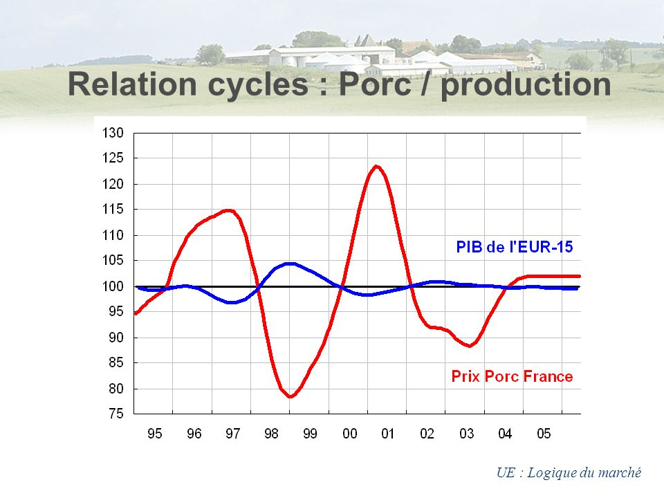 Relation cycles : Porc / production