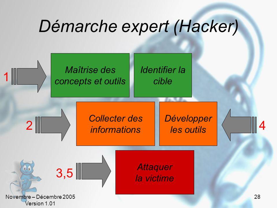 Démarche expert (Hacker)