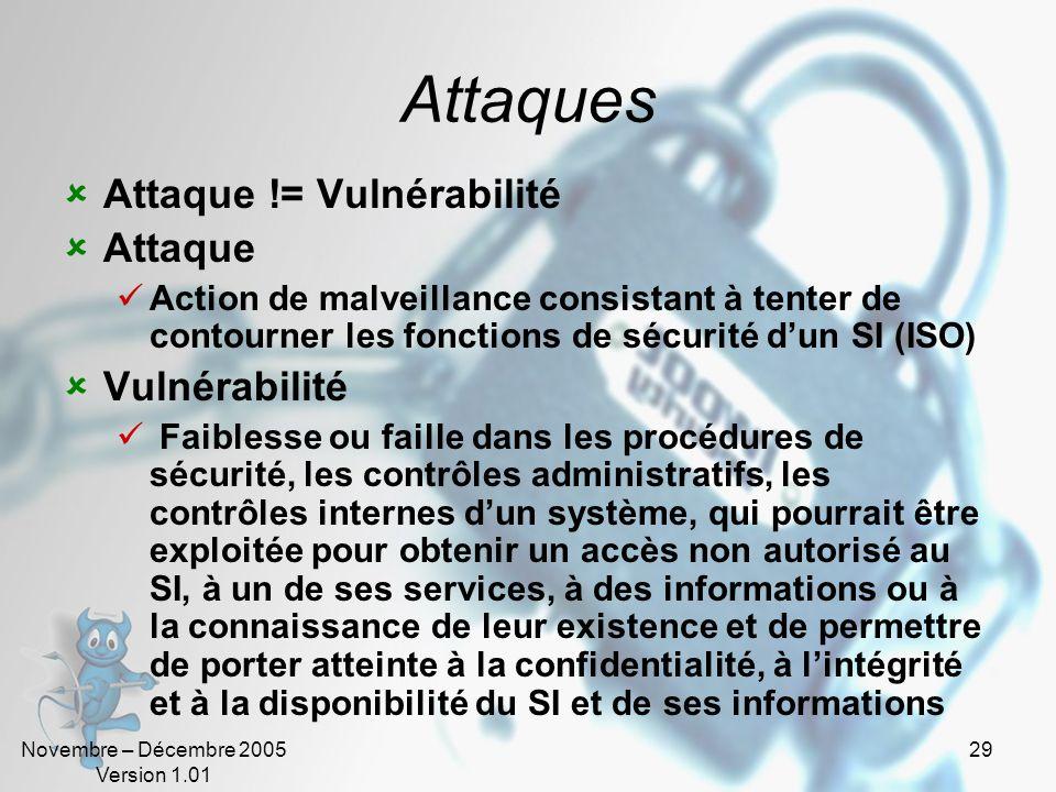 Attaques Attaque != Vulnérabilité Attaque Vulnérabilité
