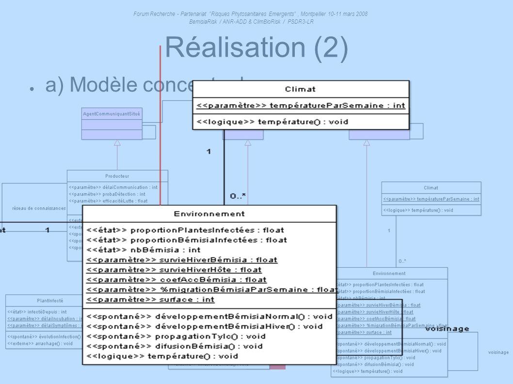 Réalisation (2) a) Modèle conceptuel