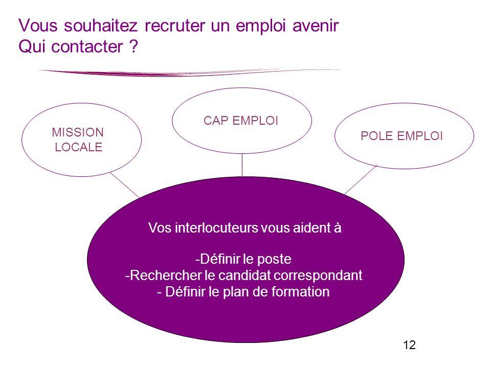 Vous souhaitez recruter un emploi avenir Qui contacter