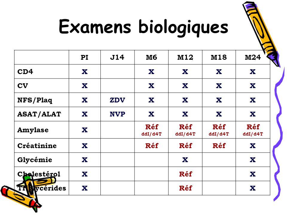Examens biologiques PI J14 M6 M12 M18 M24 CD4 X CV NFS/Plaq ZDV