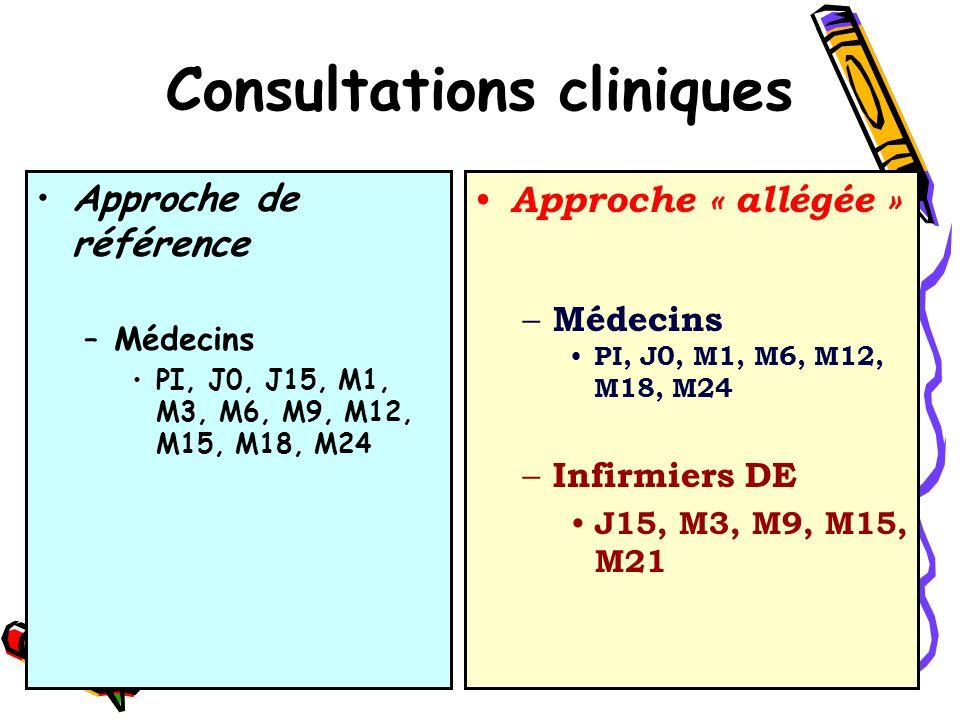 Consultations cliniques