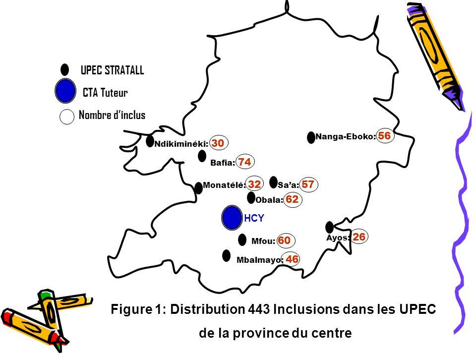 Figure 1: Distribution 443 Inclusions dans les UPEC