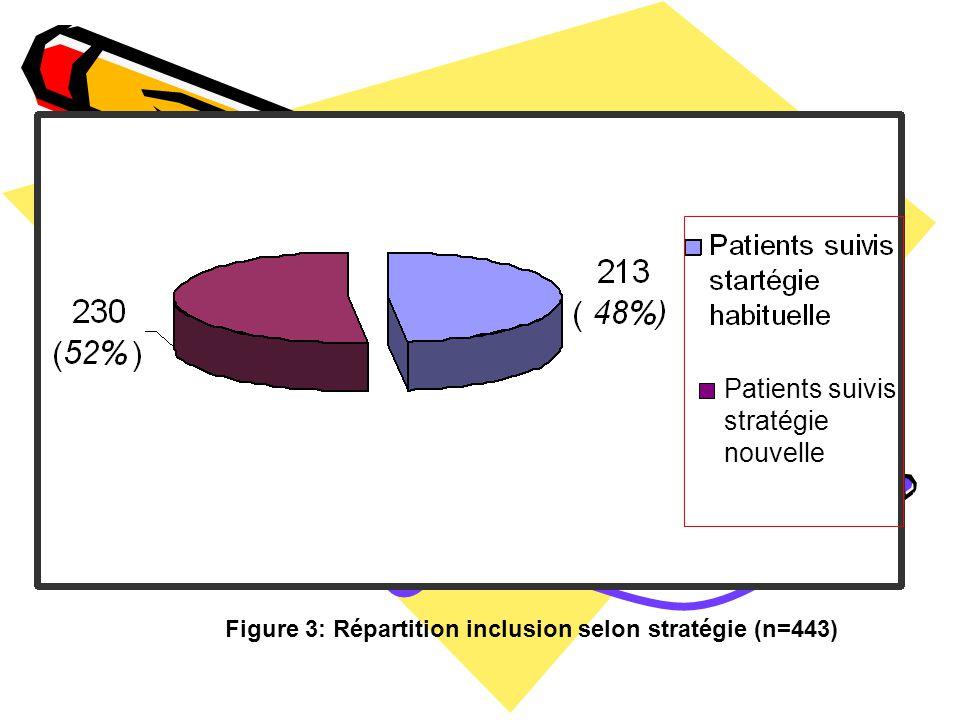 Patients suivis stratégie nouvelle