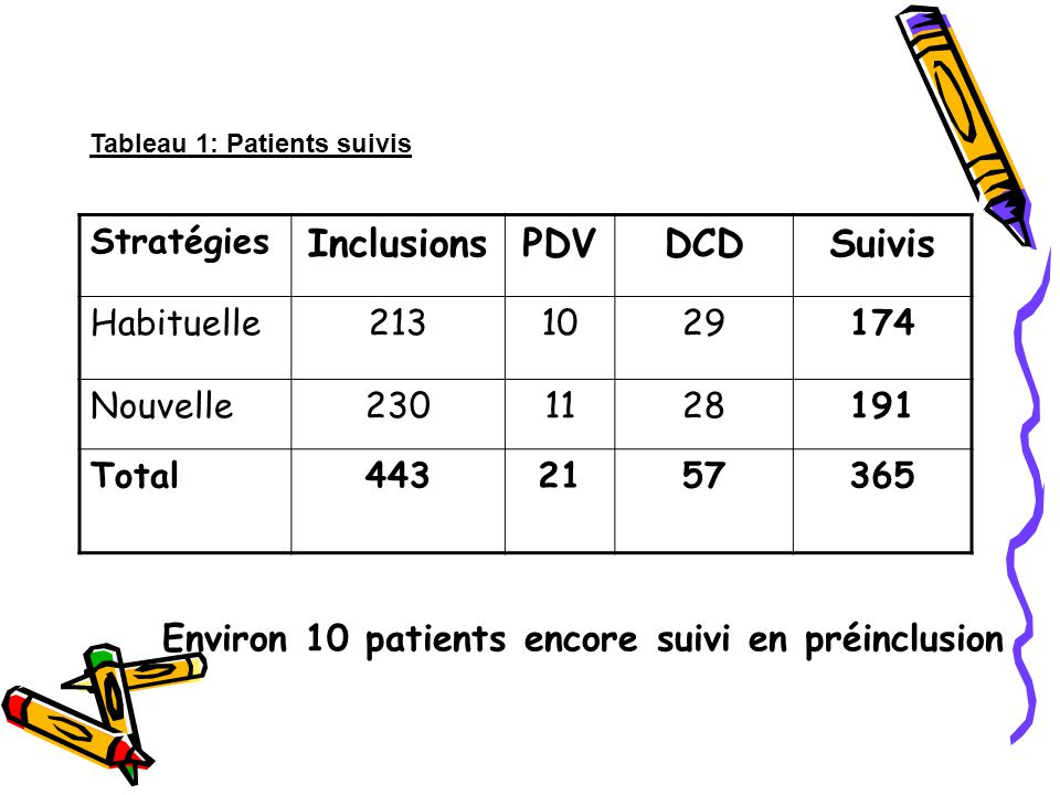 Environ 10 patients encore suivi en préinclusion