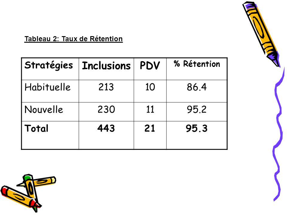 Inclusions PDV Stratégies Habituelle 213 10 86.4 Nouvelle 230 11 95.2