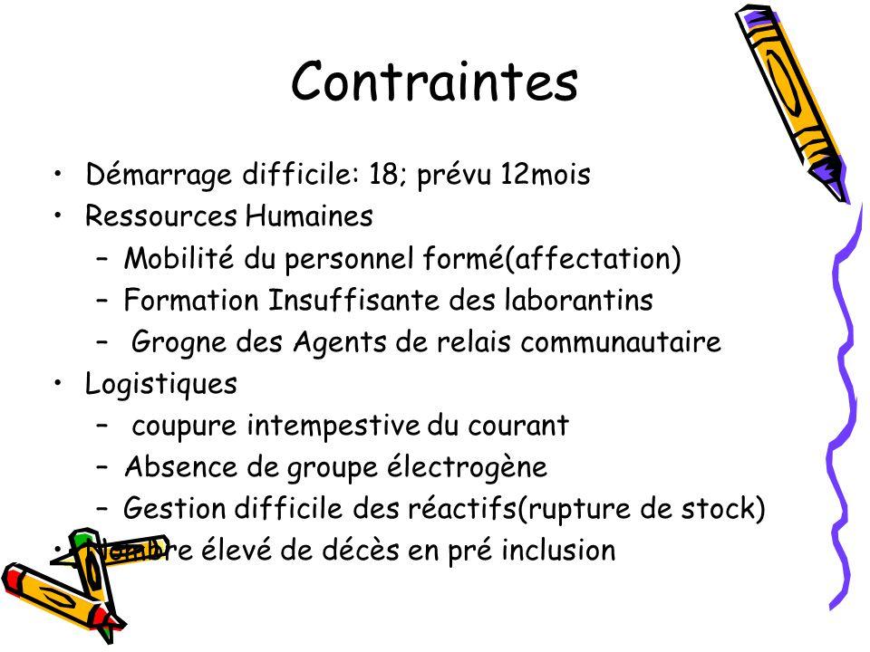 Contraintes Démarrage difficile: 18; prévu 12mois Ressources Humaines