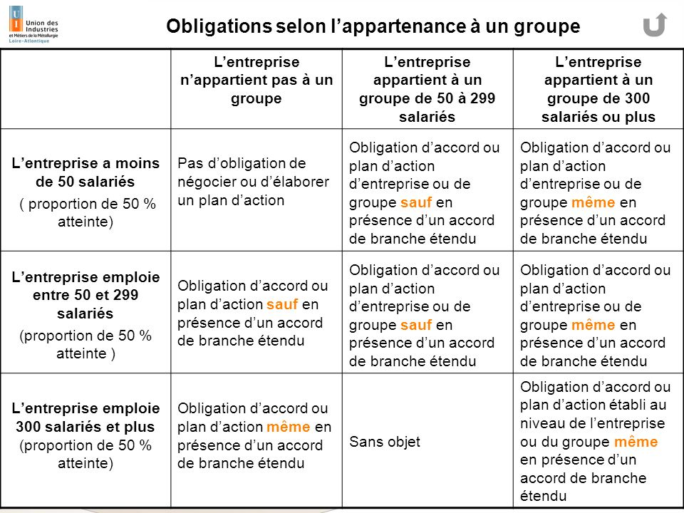 Obligations selon l'appartenance à un groupe