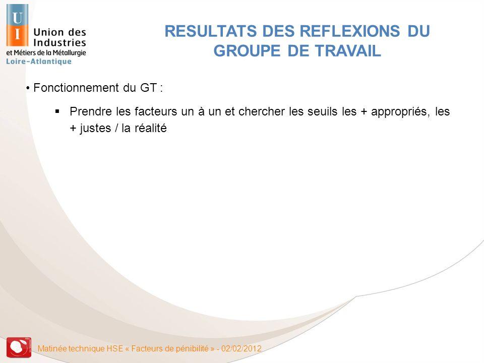 RESULTATS DES REFLEXIONS DU GROUPE DE TRAVAIL