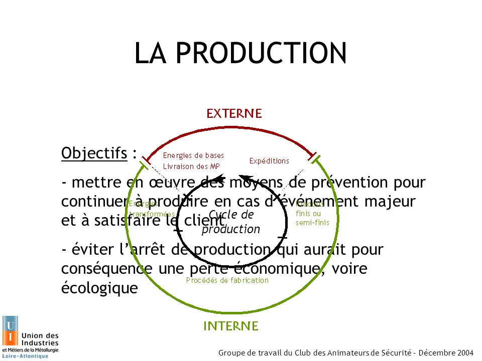 LA PRODUCTION Objectifs :