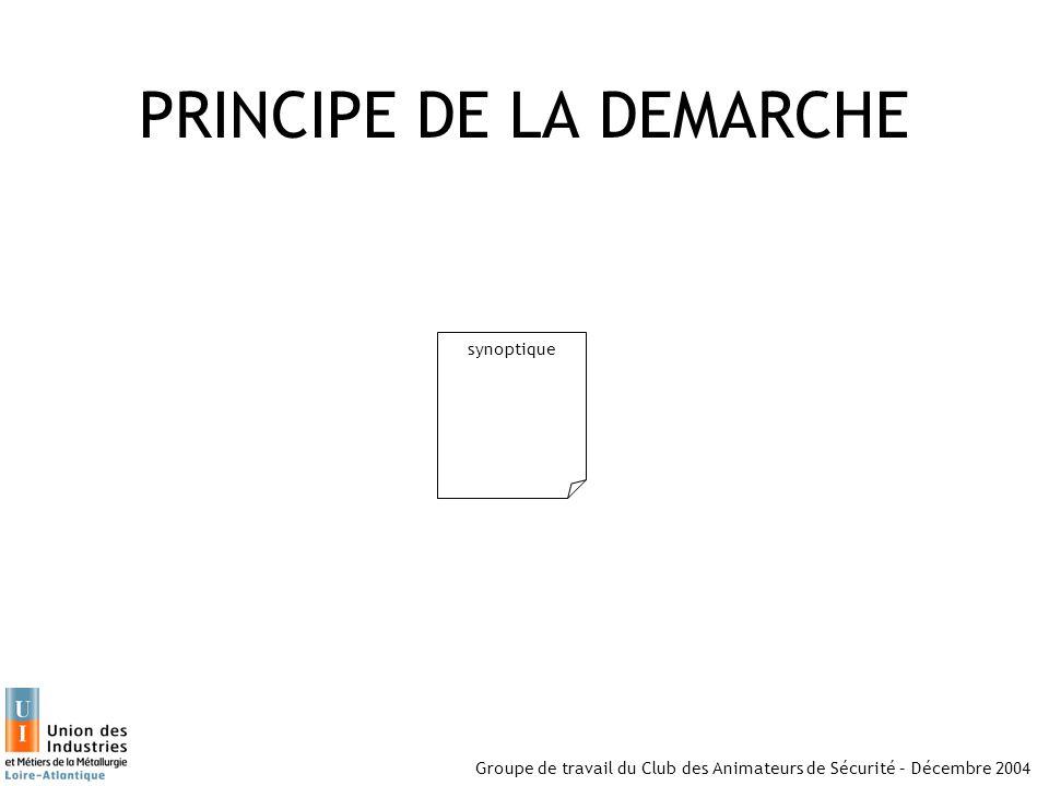 PRINCIPE DE LA DEMARCHE