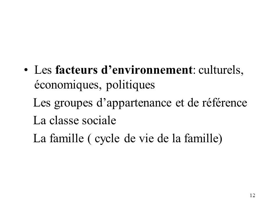 Les facteurs d'environnement: culturels, économiques, politiques