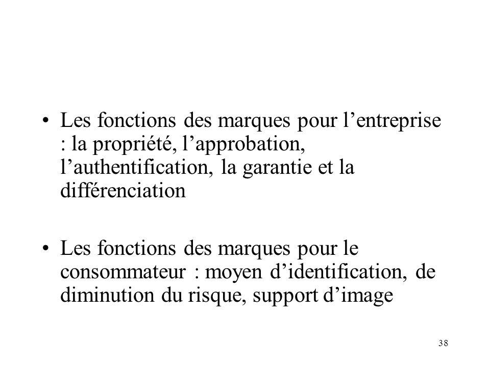 Les fonctions des marques pour l'entreprise : la propriété, l'approbation, l'authentification, la garantie et la différenciation