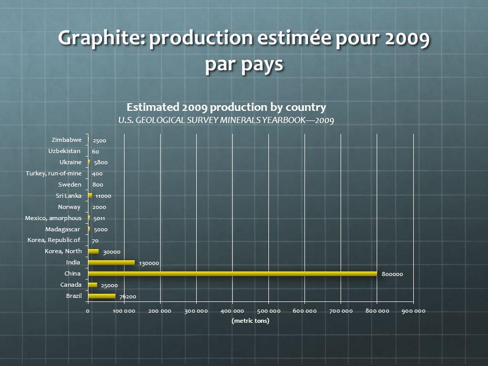 Graphite: production estimée pour 2009 par pays