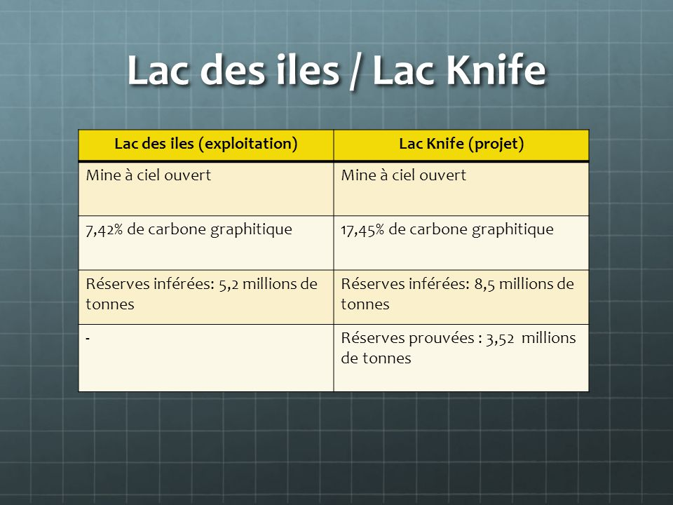 Lac des iles (exploitation)