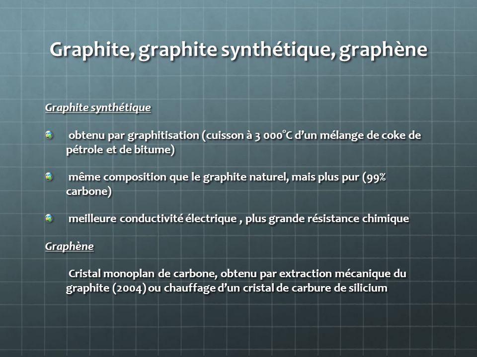 Graphite, graphite synthétique, graphène
