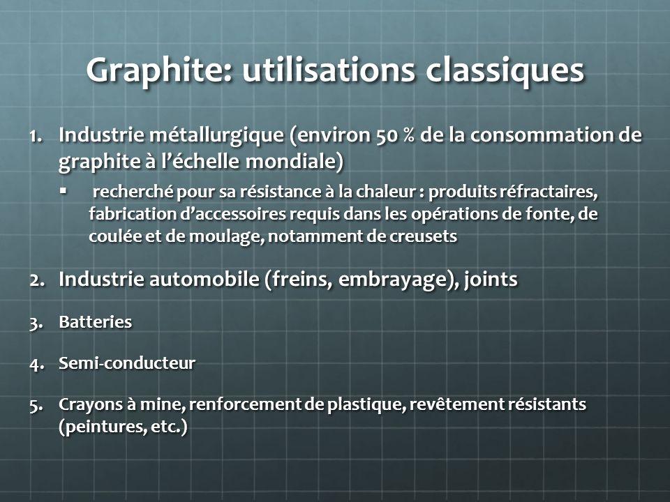 Graphite: utilisations classiques