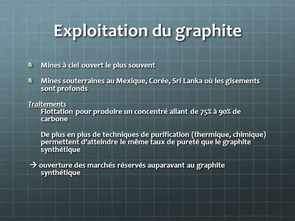 Exploitation du graphite