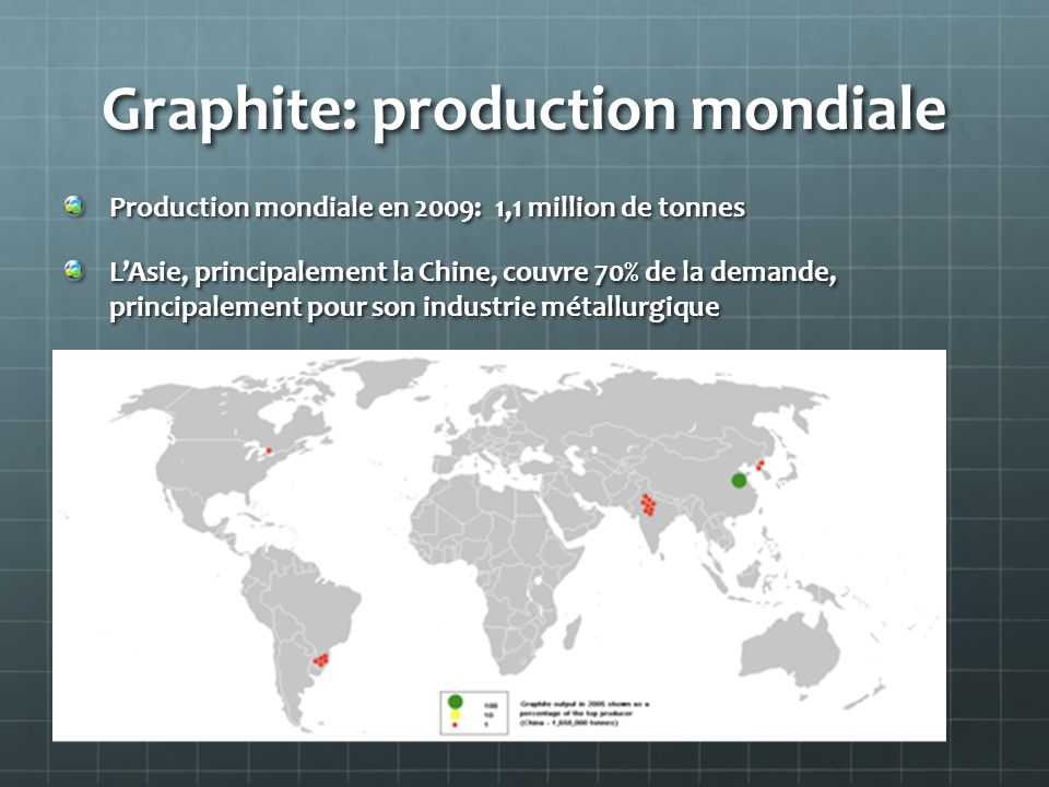 Graphite: production mondiale
