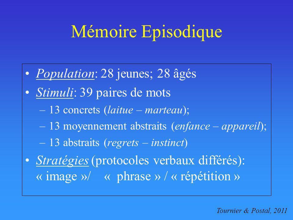 Mémoire Episodique Population: 28 jeunes; 28 âgés