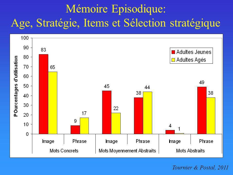 Mémoire Episodique: Age, Stratégie, Items et Sélection stratégique