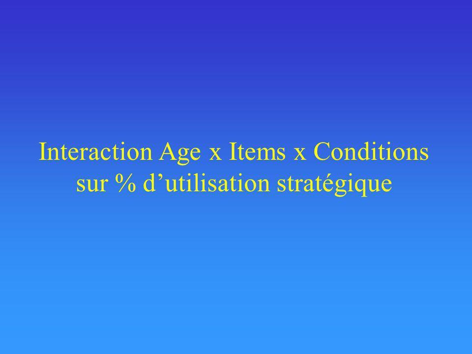 Interaction Age x Items x Conditions sur % d'utilisation stratégique