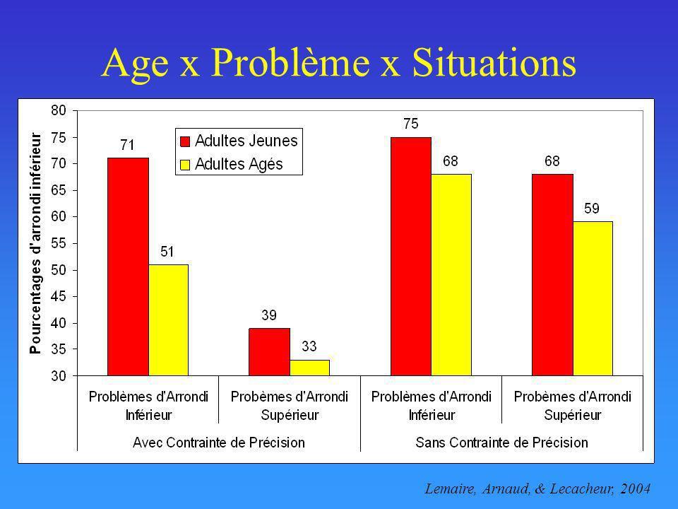 Age x Problème x Situations