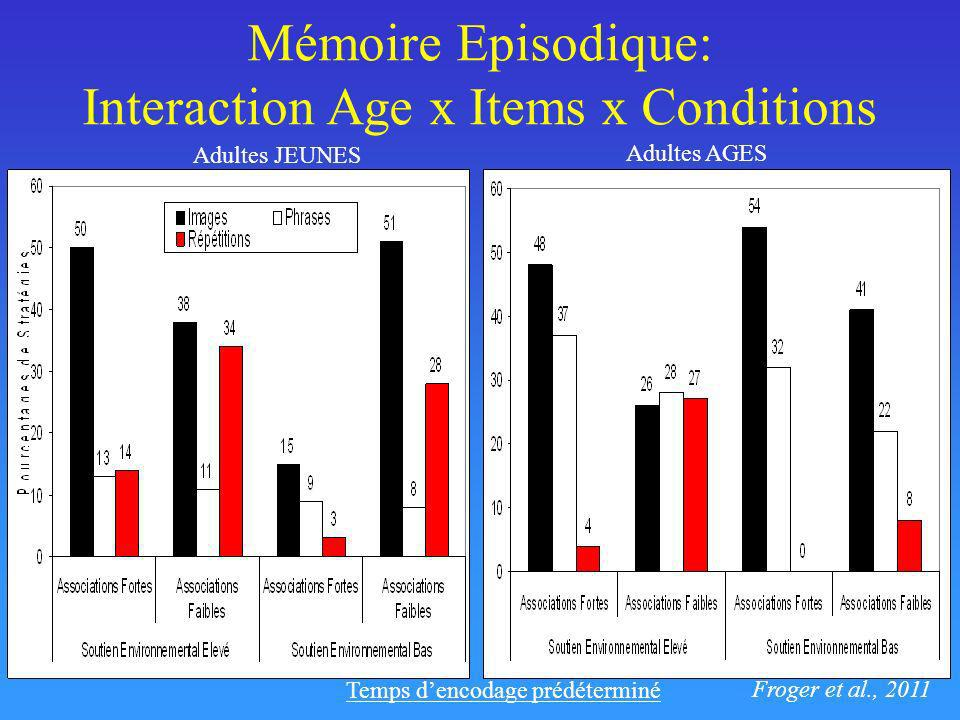 Mémoire Episodique: Interaction Age x Items x Conditions