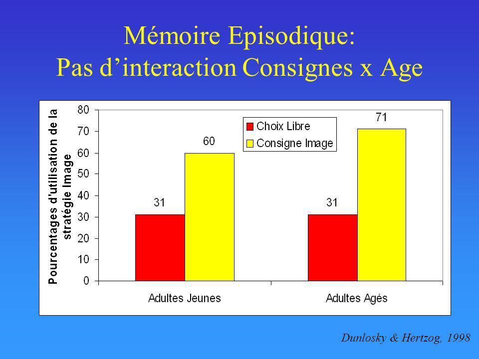 Mémoire Episodique: Pas d'interaction Consignes x Age