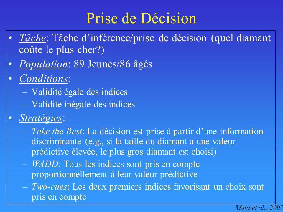 Prise de Décision Tâche: Tâche d'inférence/prise de décision (quel diamant coûte le plus cher ) Population: 89 Jeunes/86 âgés.
