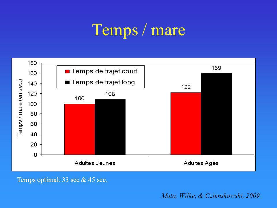 Temps / mare Temps optimal: 33 sec & 45 sec.